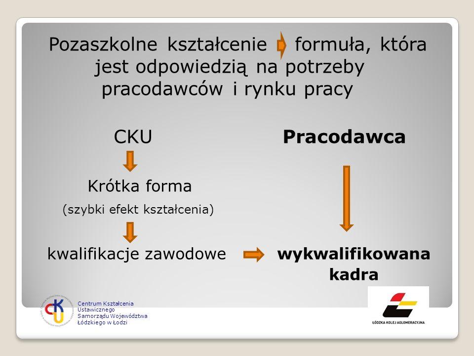 Pozaszkolne kształcenie formuła, która jest odpowiedzią na potrzeby pracodawców i rynku pracy CKU Pracodawca Krótka forma (szybki efekt kształcenia) k