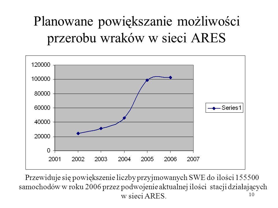 10 Planowane powiększanie możliwości przerobu wraków w sieci ARES Przewiduje się powiększenie liczby przyjmowanych SWE do ilości 155500 samochodów w r