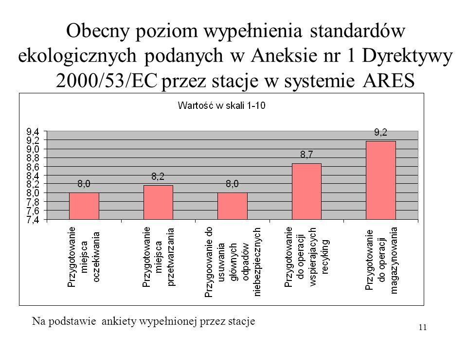 11 Obecny poziom wypełnienia standardów ekologicznych podanych w Aneksie nr 1 Dyrektywy 2000/53/EC przez stacje w systemie ARES Na podstawie ankiety w
