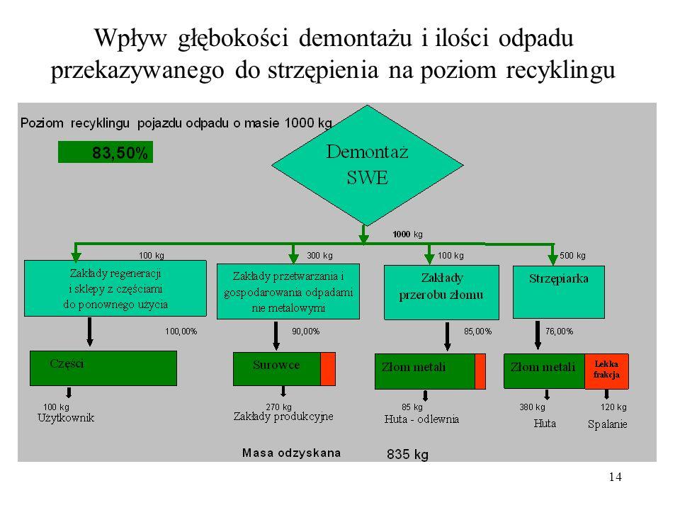 14 Wpływ głębokości demontażu i ilości odpadu przekazywanego do strzępienia na poziom recyklingu
