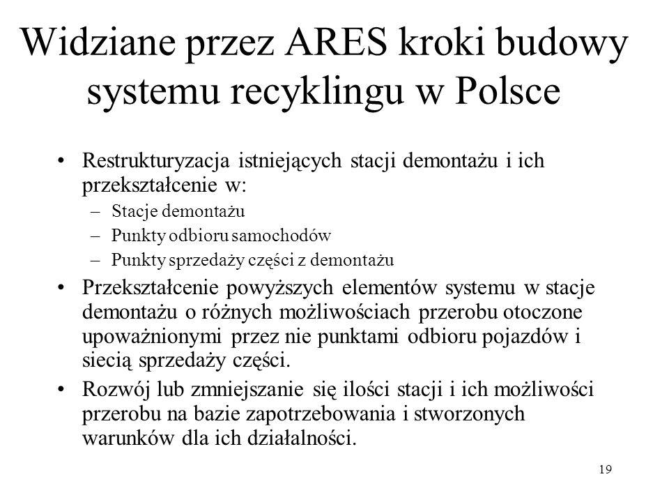 19 Widziane przez ARES kroki budowy systemu recyklingu w Polsce Restrukturyzacja istniejących stacji demontażu i ich przekształcenie w: –Stacje demont