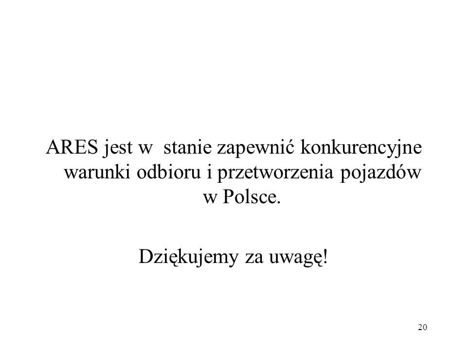 20 ARES jest w stanie zapewnić konkurencyjne warunki odbioru i przetworzenia pojazdów w Polsce. Dziękujemy za uwagę!