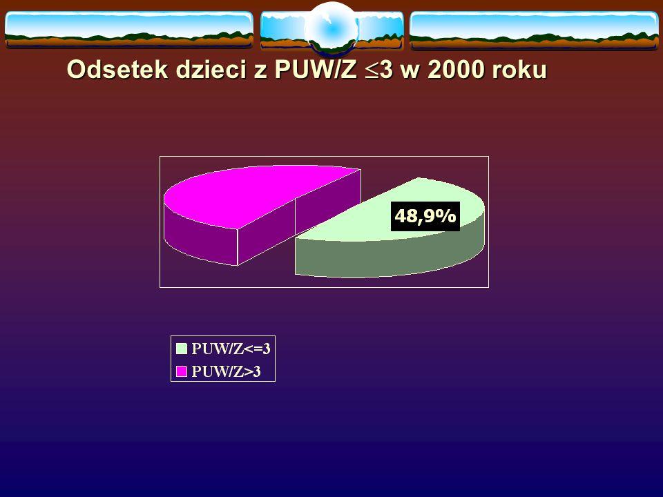 Odsetek dzieci z PUW/Z 3 w 2000 roku