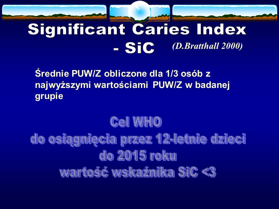 Średnie PUW/Z obliczone dla 1/3 osób z najwyższymi wartościami PUW/Z w badanej grupie (D.Bratthall 2000)