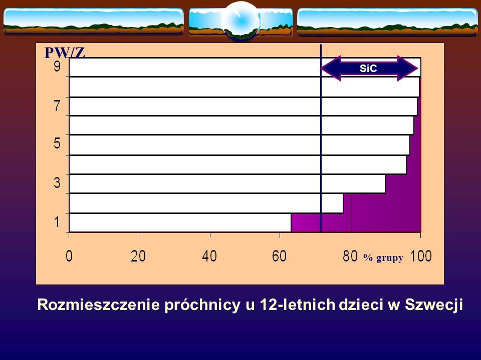 PW/Z % grupy SiC Rozmieszczenie próchnicy u 12-letnich dzieci w Szwecji