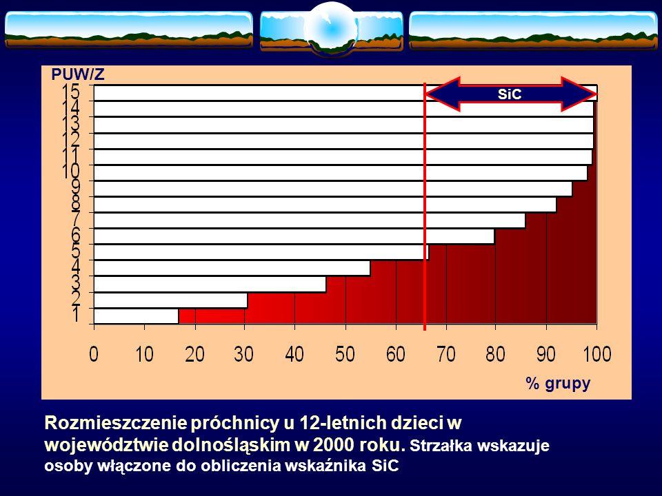 Rozmieszczenie próchnicy u 12-letnich dzieci w województwie dolnośląskim w 2000 roku. Strzałka wskazuje osoby włączone do obliczenia wskaźnika SiC SiC