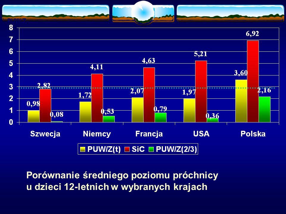PUW/Z Porównanie średniego poziomu próchnicy u dzieci 12-letnich w wybranych krajach