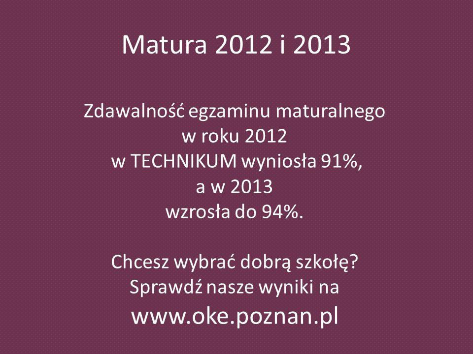 Matura 2012 i 2013 Zdawalność egzaminu maturalnego w roku 2012 w TECHNIKUM wyniosła 91%, a w 2013 wzrosła do 94%.