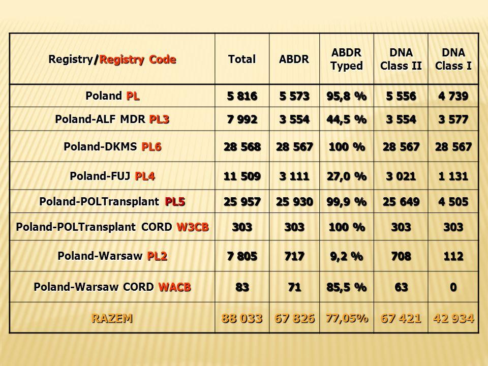 Registry/Registry Code TotalABDR ABDR Typed DNA Class II DNA Class I Poland PL 5 816 5 573 95,8 % 5 556 4 739 Poland-ALF MDR PL3 7 992 3 554 44,5 % 3