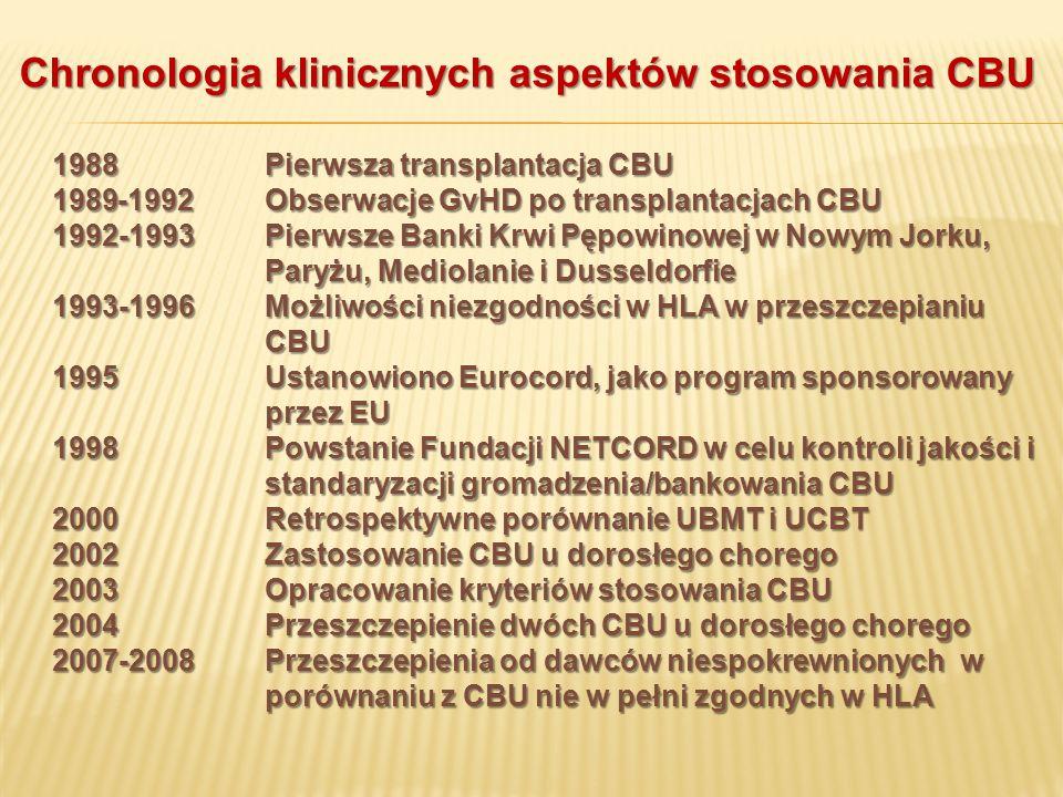 Chronologia klinicznych aspektów stosowania CBU 1988 Pierwsza transplantacja CBU 1989-1992Obserwacje GvHD po transplantacjach CBU 1992-1993Pierwsze Ba