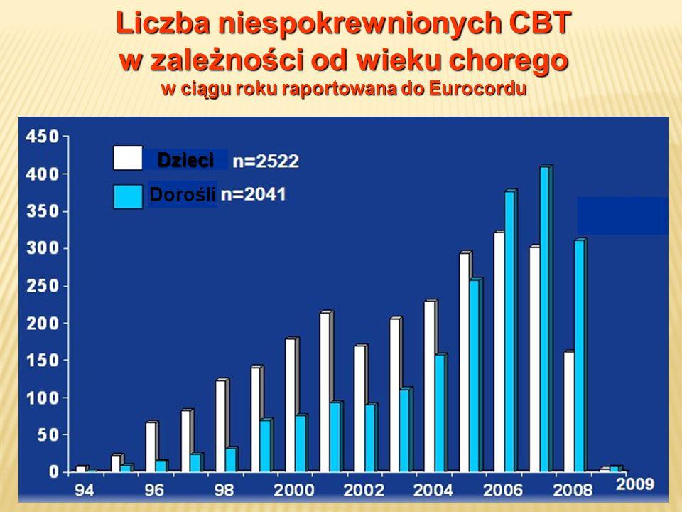 Liczba niespokrewnionych CBT w zależności od wieku chorego w ciągu roku raportowana do Eurocordu Dzieci Dorośli