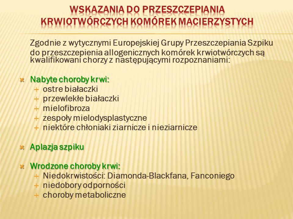 Transplantacje CBU w Europie raportowana do Eurocordu n = 3223 Francja1125 Hiszpania 653 Włochy 589 Anglia 239 Niemcy 94 Holandia 88 Belgia 87 Szwecja 65 Portugalia 58 Austria 32 Grecja 32 Finlandia 32 Szwajcaria 30 Czechy 22 Węgry 20 Polska 16 Norwegia 10 Irlandia 8 Rosja 8 Dania 7 Chorwacja 4 Słowacja 3 Słowenia 1