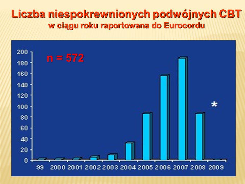 Liczba niespokrewnionych podwójnych CBT w ciągu roku raportowana do Eurocordu n = 572