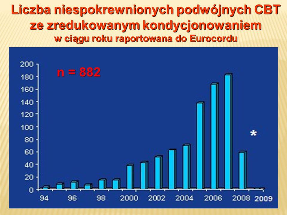Liczba niespokrewnionych podwójnych CBT ze zredukowanym kondycjonowaniem w ciągu roku raportowana do Eurocordu n = 882