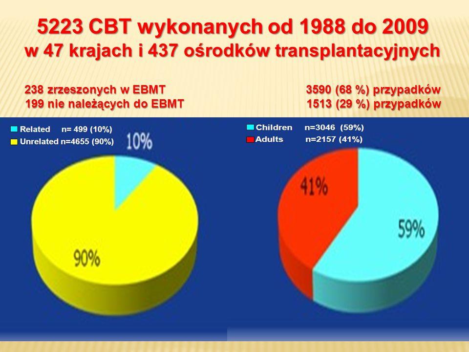 5223 CBT wykonanych od 1988 do 2009 w 47 krajach i 437 ośrodków transplantacyjnych 238 zrzeszonych w EBMT3590 (68 %) przypadków 199 nie należących do