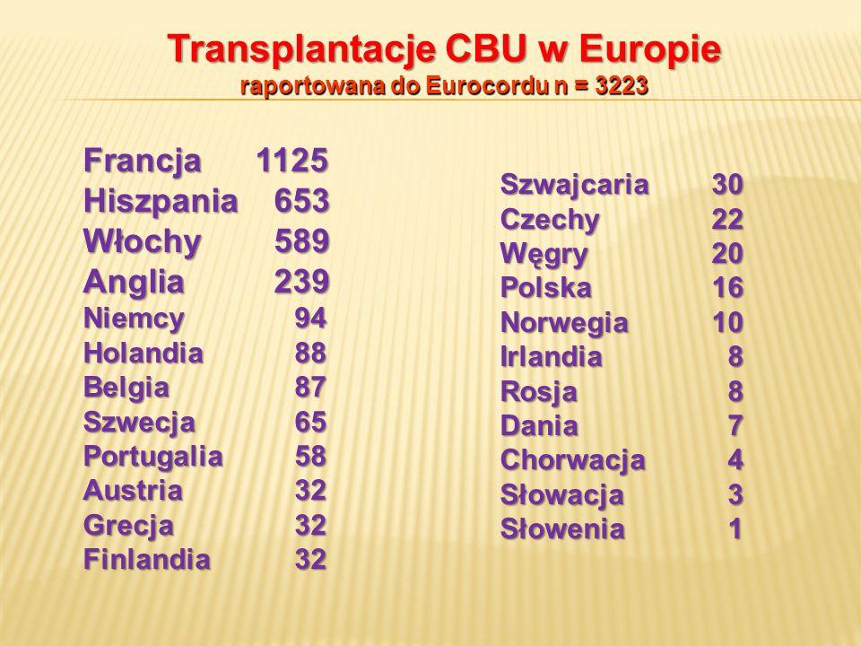 Transplantacje CBU w Europie raportowana do Eurocordu n = 3223 Francja1125 Hiszpania 653 Włochy 589 Anglia 239 Niemcy 94 Holandia 88 Belgia 87 Szwecja