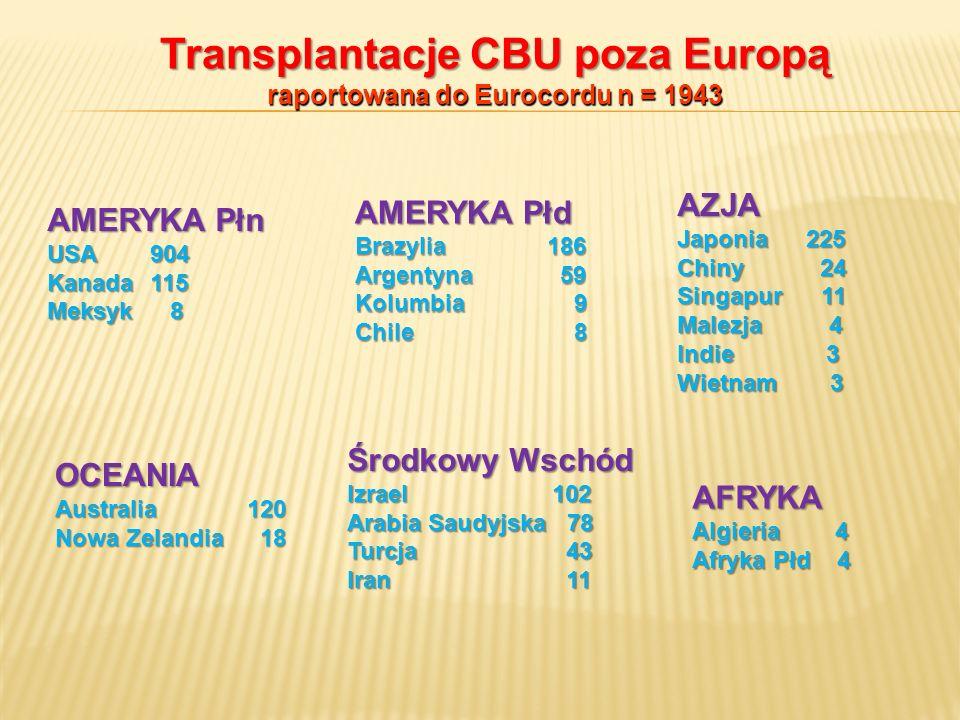 Transplantacje CBU poza Europą raportowana do Eurocordu n = 1943 AMERYKA Płn USA 904 Kanada 115 Meksyk 8 AZJA Japonia 225 Chiny 24 Singapur 11 Malezja
