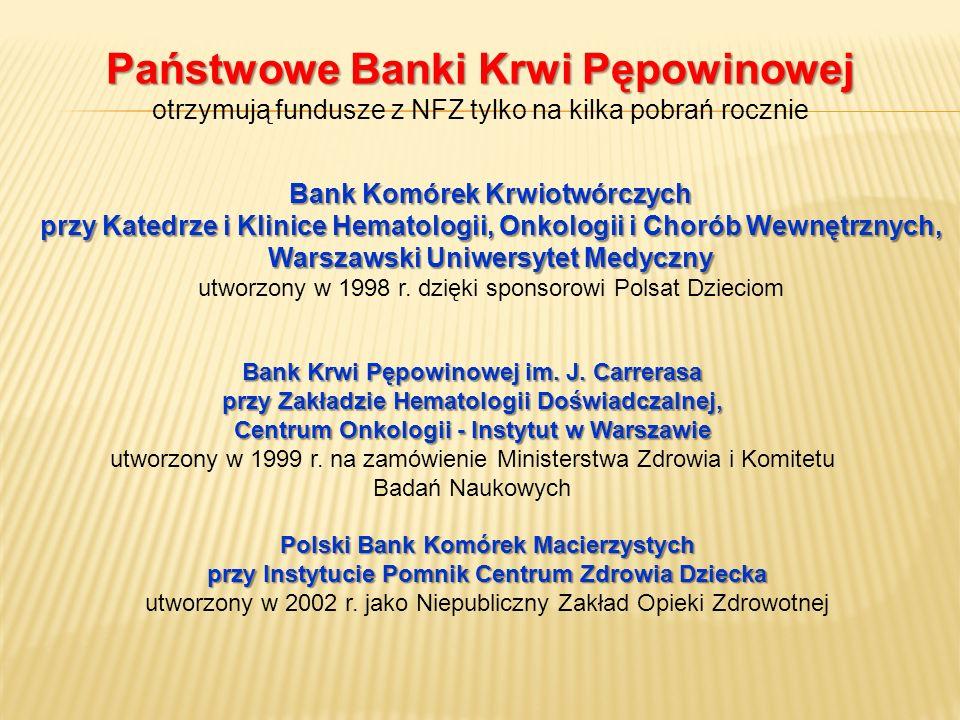 Państwowe Banki Krwi Pępowinowej Państwowe Banki Krwi Pępowinowej otrzymują fundusze z NFZ tylko na kilka pobrań rocznie Bank Komórek Krwiotwórczych p