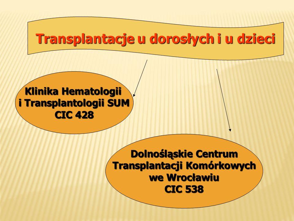 Transplantacje u dorosłych i u dzieci Klinika Hematologii i Transplantologii SUM CIC 428 Dolnośląskie Centrum Transplantacji Komórkowych we Wrocławiu