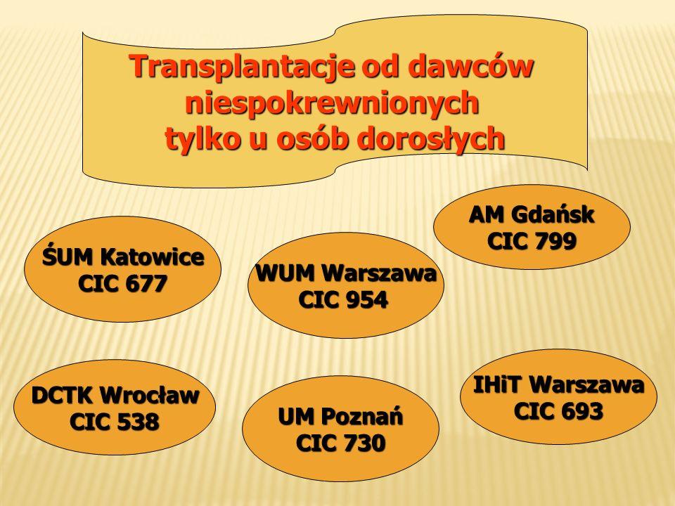 Transplantacje od dawców niespokrewnionych tylko u osób dorosłych ŚUM Katowice CIC 677 DCTK Wrocław CIC 538 UM Poznań CIC 730 IHiT Warszawa CIC 693 AM