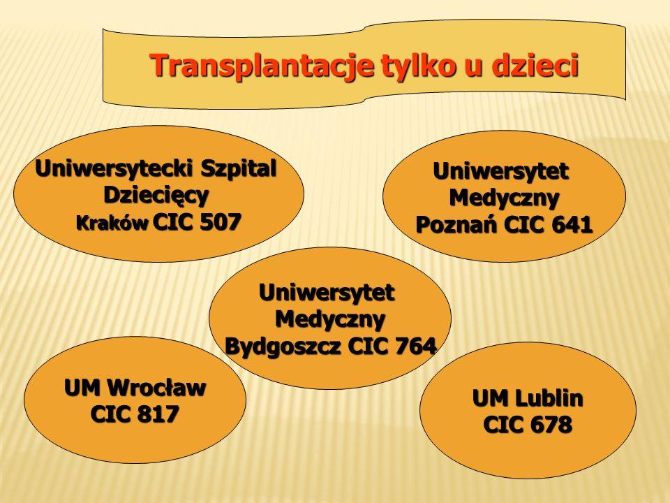 Transplantacje tylko u dzieci UM Lublin CIC 678 UniwersytetMedyczny Poznań CIC 641 Uniwersytecki Szpital Dziecięcy Kraków CIC 507 UM Wrocław CIC 817 U