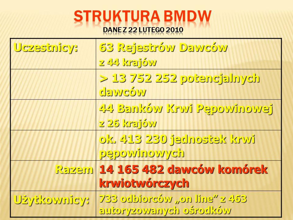 Uczestnicy: 63 Rejestrów Dawców z 44 krajów > 13 752 252 potencjalnych dawców 44 Banków Krwi Pępowinowej z 26 krajów ok. 413 230 jednostek krwi pępowi