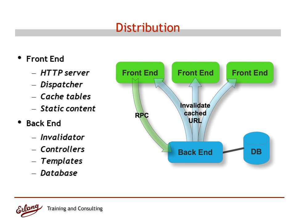 Distribution Front End Front End – HTTP server – Dispatcher – Cache tables – Static content Back End Back End – Invalidator – Controllers – Templates – Database