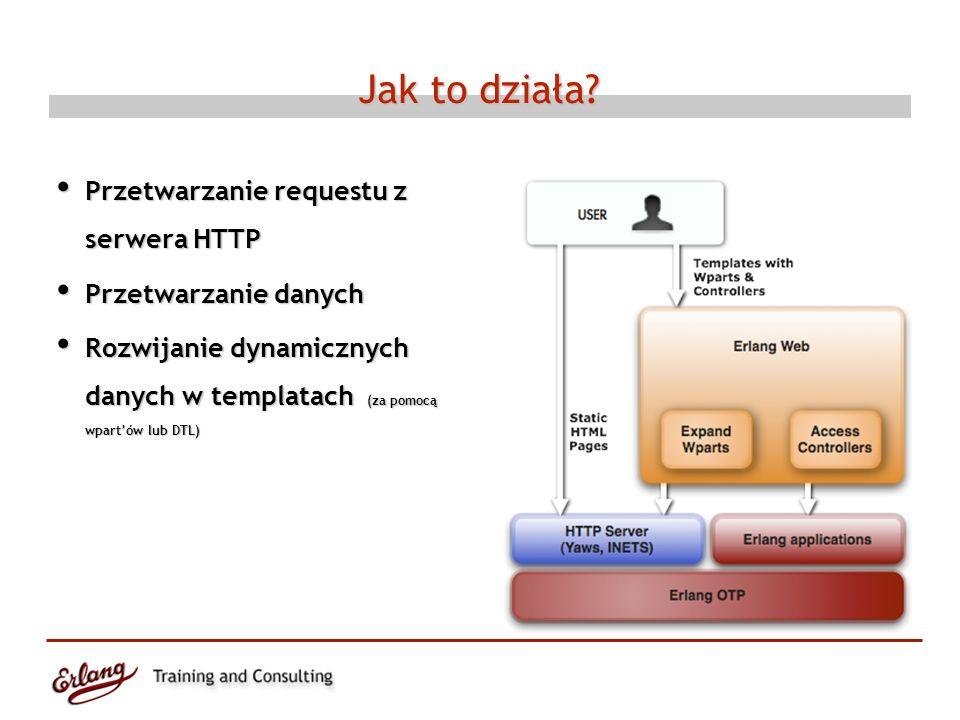 Jak to działa? Przetwarzanie requestu z serwera HTTP Przetwarzanie requestu z serwera HTTP Przetwarzanie danych Przetwarzanie danych Rozwijanie dynami