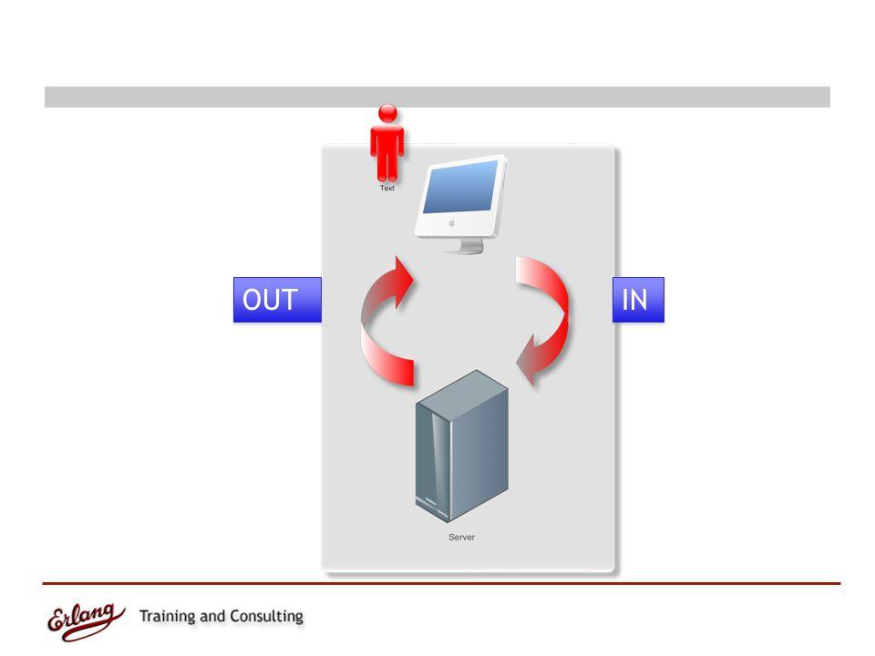 OUT Dispatcher Dispatcher – Przyjazne URL na bazie regexpów Controllers, Docroot, Templates Controllers, Docroot, Templates – Dostępne za pomocą reguł dispatchera {rodzaj, URL pattern, {moduł, funkcja}}.