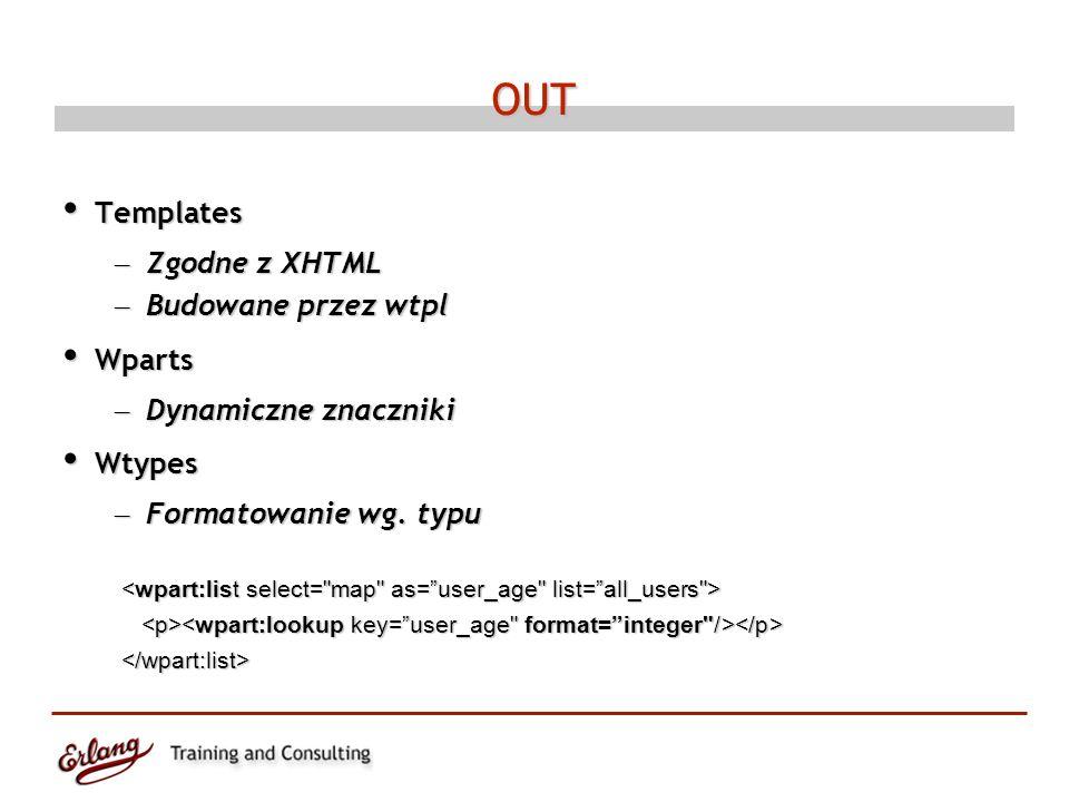 OUT Templates Templates – Zgodne z XHTML – Budowane przez wtpl Wparts Wparts – Dynamiczne znaczniki Wtypes Wtypes – Formatowanie wg.