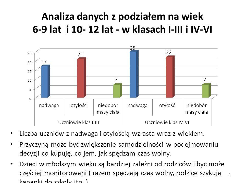 Analiza danych z podziałem na wiek 6-9 lat i 10- 12 lat - w klasach I-III i IV-VI Liczba uczniów z nadwaga i otyłością wzrasta wraz z wiekiem.