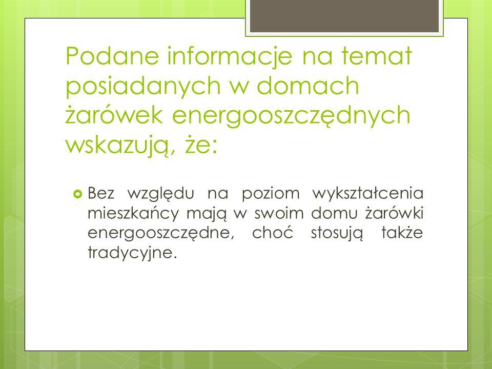 Podane informacje na temat posiadanych w domach żarówek energooszczędnych wskazują, że: Bez względu na poziom wykształcenia mieszkańcy mają w swoim domu żarówki energooszczędne, choć stosują także tradycyjne.