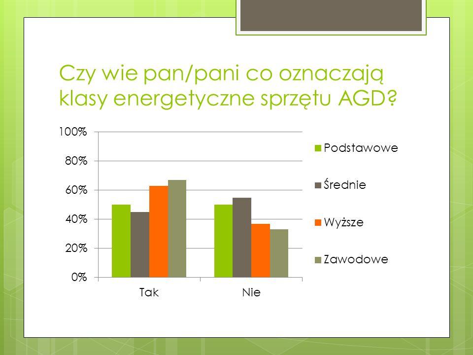 Czy wie pan/pani co oznaczają klasy energetyczne sprzętu AGD?