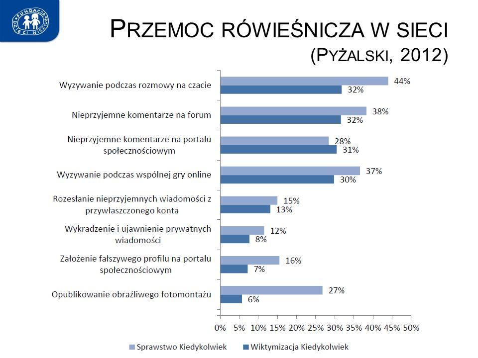 P RZEMOC RÓWIEŚNICZA W SIECI (P YŻALSKI, 2012)