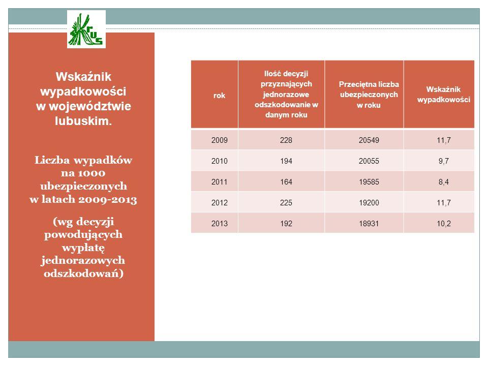 Wskaźnik wypadkowości w województwie lubuskim. Liczba wypadków na 1000 ubezpieczonych w latach 2009-2013 (wg decyzji powodujących wypłatę jednorazowyc