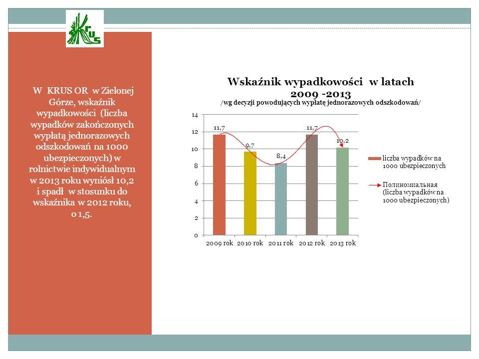 W KRUS OR w Zielonej Górze, wskaźnik wypadkowości (liczba wypadków zakończonych wypłatą jednorazowych odszkodowań na 1000 ubezpieczonych) w rolnictwie