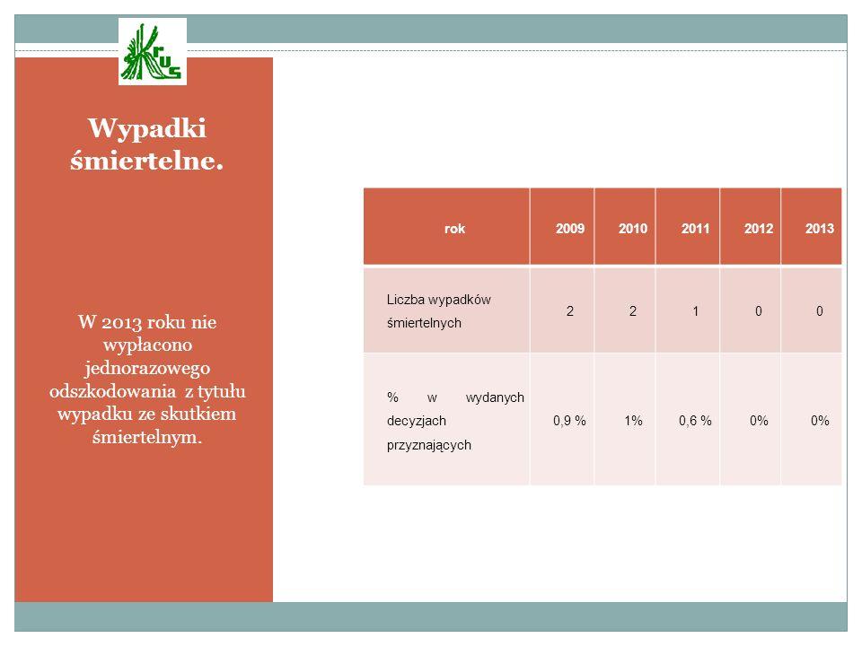 Wypadki śmiertelne. W 2013 roku nie wypłacono jednorazowego odszkodowania z tytułu wypadku ze skutkiem śmiertelnym. rok20092010201120122013 Liczba wyp