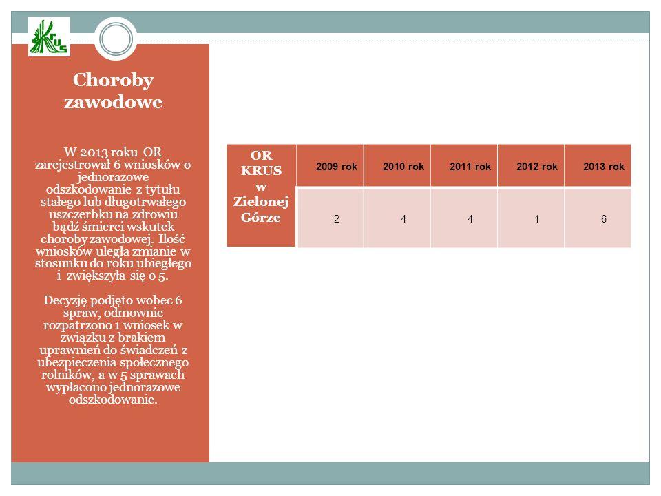 Choroby zawodowe W 2013 roku OR zarejestrował 6 wniosków o jednorazowe odszkodowanie z tytułu stałego lub długotrwałego uszczerbku na zdrowiu bądź śmi
