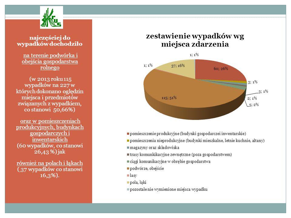 najczęściej do wypadków dochodziło na terenie podwórka i obejścia gospodarstwa rolnego (w 2013 roku 115 wypadków na 227 w których dokonano oględzin mi