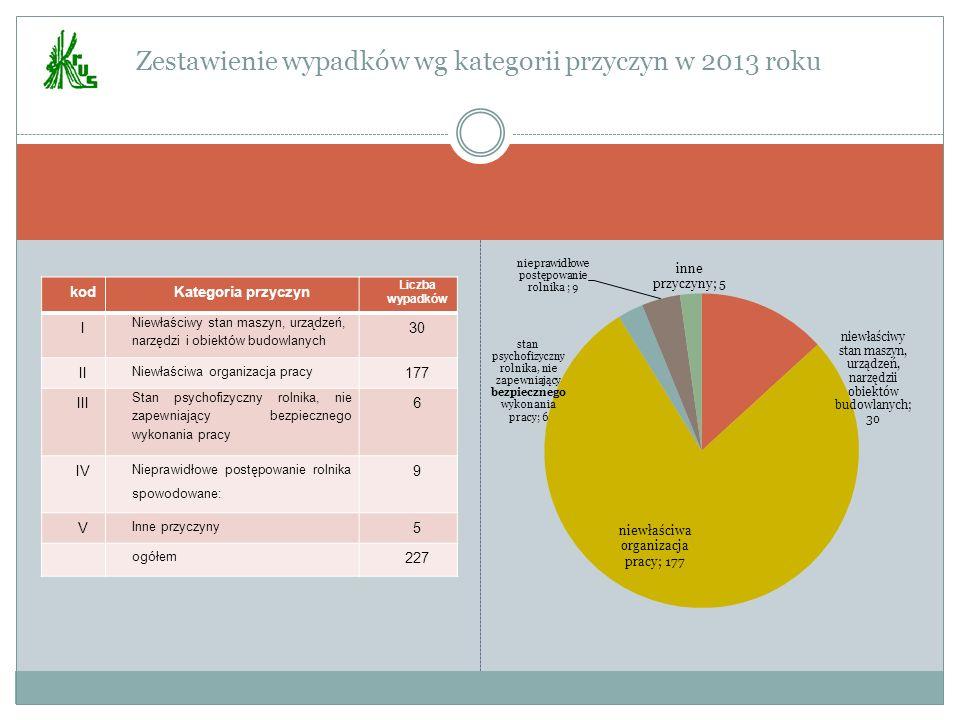 Zestawienie wypadków wg kategorii przyczyn w 2013 roku kodKategoria przyczyn Liczba wypadków I Niewłaściwy stan maszyn, urządzeń, narzędzi i obiektów