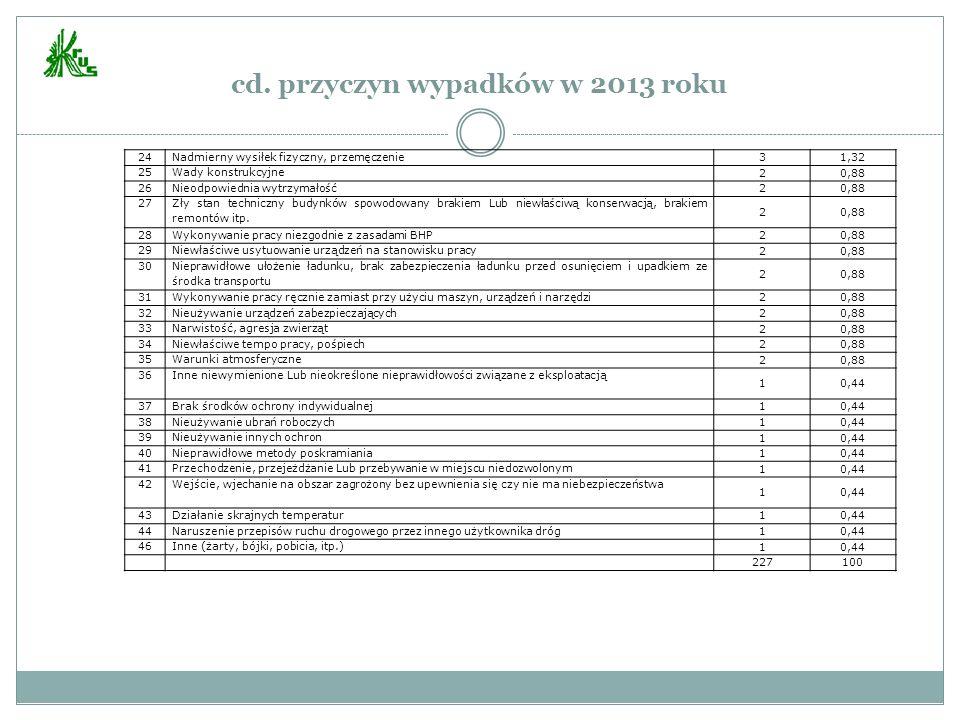 cd. przyczyn wypadków w 2013 roku 24Nadmierny wysiłek fizyczny, przemęczenie 31,32 25Wady konstrukcyjne 20,88 26Nieodpowiednia wytrzymałość 20,88 27 Z
