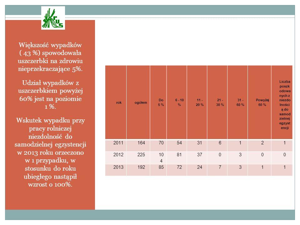 Większość wypadków ( 43 %) spowodowała uszczerbki na zdrowiu nieprzekraczające 5%. Udział wypadków z uszczerbkiem powyżej 60% jest na poziomie 1 %. Ws