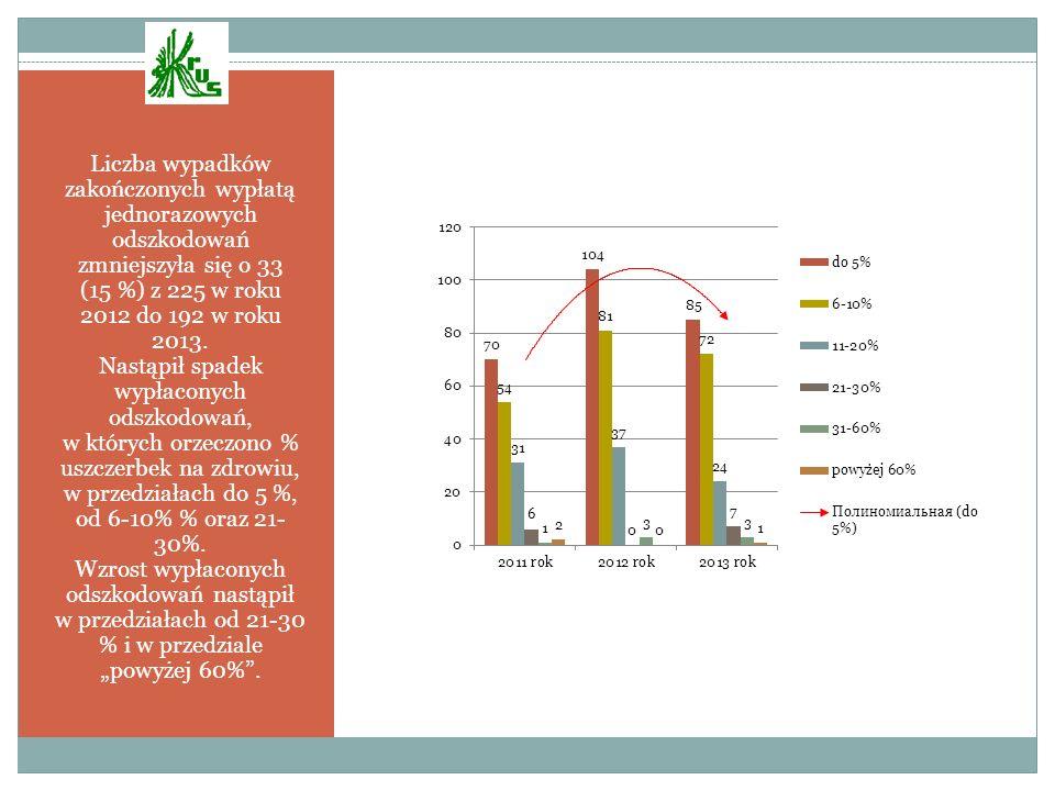 Liczba wypadków zakończonych wypłatą jednorazowych odszkodowań zmniejszyła się o 33 (15 %) z 225 w roku 2012 do 192 w roku 2013. Nastąpił spadek wypła