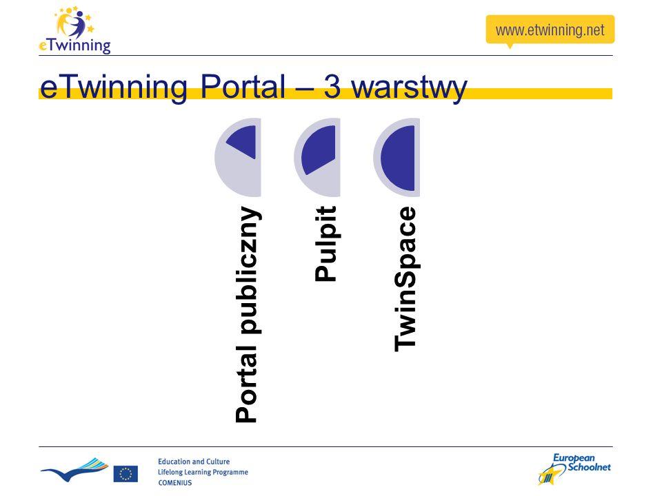 eTwinning Portal – 3 warstwy Portal publicznyPulpitTwinSpace