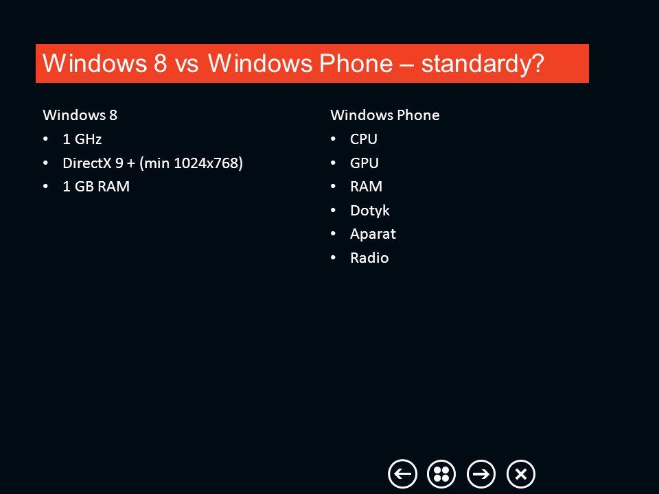 Windows 8 vs Windows Phone – standardy? Windows Phone CPU GPU RAM Dotyk Aparat Radio Windows 8 1 GHz DirectX 9 + (min 1024x768) 1 GB RAM