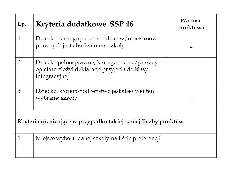 Lp. Kryteria dodatkowe SSP 46 Wartość punktowa 1Dziecko, którego jedno z rodziców/opiekunów prawnych jest absolwentem szkoły 1 2Dziecko pełnosprawne,
