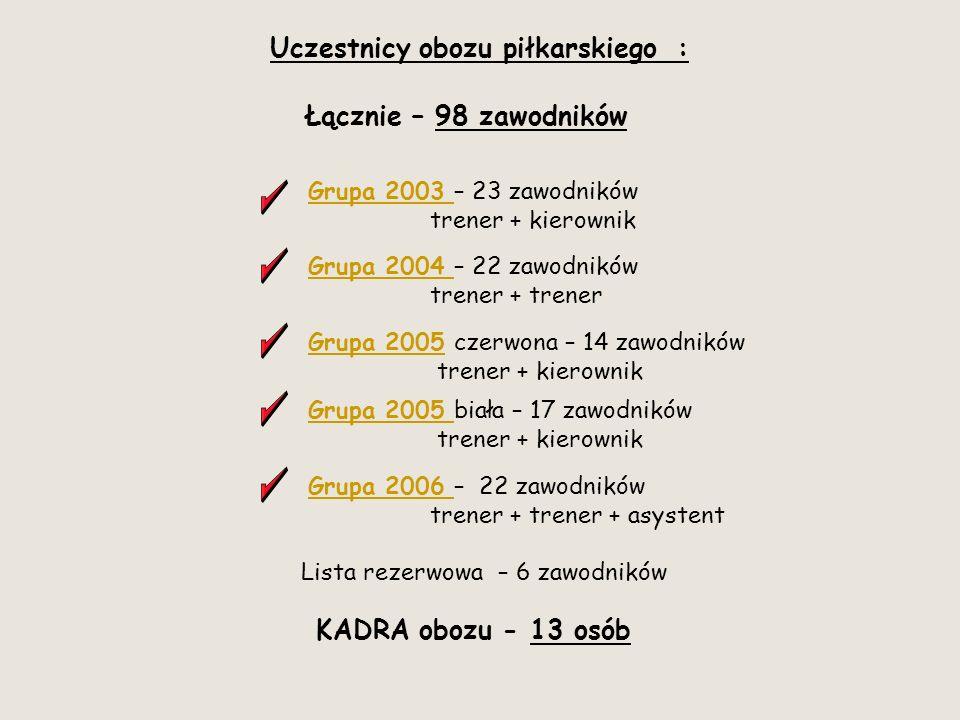 Uczestnicy obozu piłkarskiego : Łącznie – 98 zawodników Grupa 2003 Grupa 2003 – 23 zawodników trener + kierownik Grupa 2004 Grupa 2004 – 22 zawodników