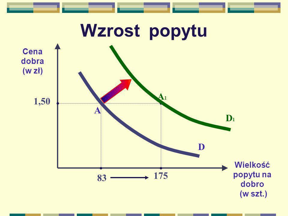 Wzrost popytu Cena dobra (w zł) Wielkość popytu na dobro (w szt.) D D1D1 A1A1 A 1,50 83 175