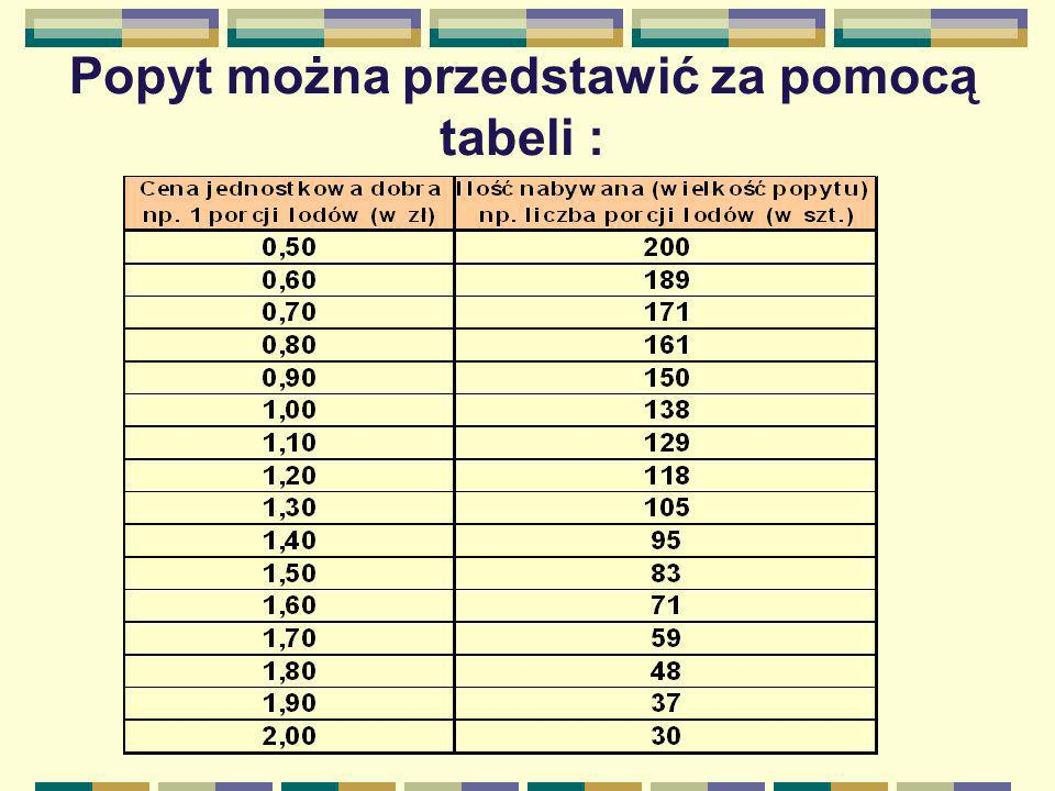 Popyt można przedstawić za pomocą tabeli :