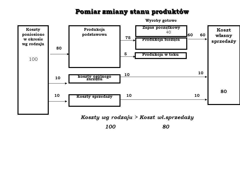 Pomiar zmiany stanu produktów Koszty poniesione w okresie wg rodzaju 100 Produkcja podstawowa Produkcja w toku koszty ogólnego zarządu Koszty sprzedaż